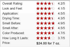 Bondi Sands Self Tanning Foam Review Chart
