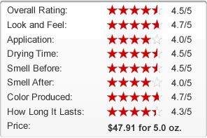 Sosu Dripping Gold Review Chart